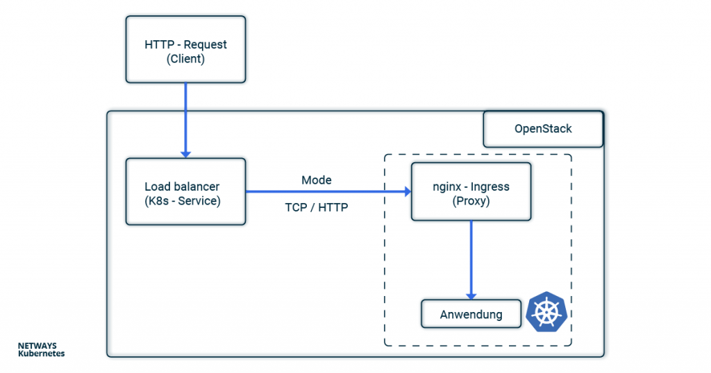 Der Weg vom HTTP-Request zur Anwendung im Kubernetes-Cluster